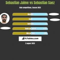 Sebastian Jaime vs Sebastian Saez h2h player stats