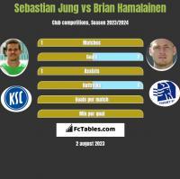 Sebastian Jung vs Brian Hamalainen h2h player stats