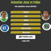Sebastian Jung vs Felipe h2h player stats