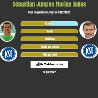 Sebastian Jung vs Florian Ballas h2h player stats