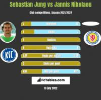 Sebastian Jung vs Jannis Nikolaou h2h player stats