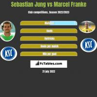 Sebastian Jung vs Marcel Franke h2h player stats