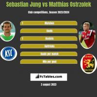 Sebastian Jung vs Matthias Ostrzolek h2h player stats