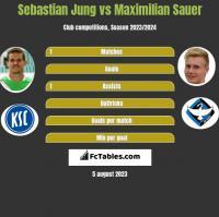 Sebastian Jung vs Maximilian Sauer h2h player stats
