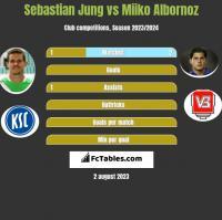Sebastian Jung vs Miiko Albornoz h2h player stats