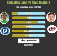 Sebastian Jung vs Timo Huebers h2h player stats