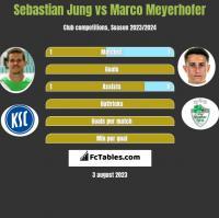 Sebastian Jung vs Marco Meyerhofer h2h player stats