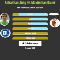 Sebastian Jung vs Maximilian Bauer h2h player stats