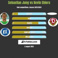 Sebastian Jung vs Kevin Ehlers h2h player stats