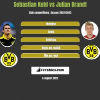 Sebastian Kehl vs Julian Brandt h2h player stats