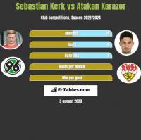 Sebastian Kerk vs Atakan Karazor h2h player stats