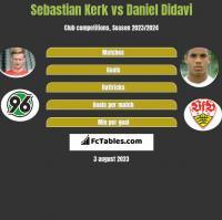 Sebastian Kerk vs Daniel Didavi h2h player stats
