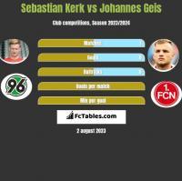 Sebastian Kerk vs Johannes Geis h2h player stats
