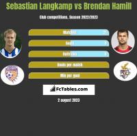 Sebastian Langkamp vs Brendan Hamill h2h player stats