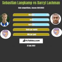 Sebastian Langkamp vs Darryl Lachman h2h player stats