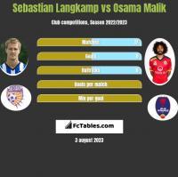 Sebastian Langkamp vs Osama Malik h2h player stats