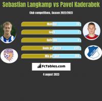 Sebastian Langkamp vs Pavel Kaderabek h2h player stats