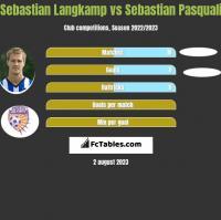 Sebastian Langkamp vs Sebastian Pasquali h2h player stats