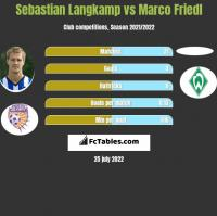 Sebastian Langkamp vs Marco Friedl h2h player stats