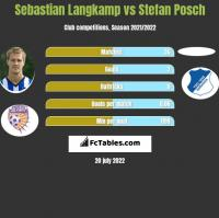 Sebastian Langkamp vs Stefan Posch h2h player stats