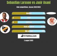 Sebastian Larsson vs Jasir Asani h2h player stats