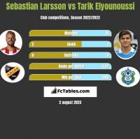 Sebastian Larsson vs Tarik Elyounoussi h2h player stats