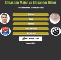 Sebastian Maier vs Alexander Bieler h2h player stats
