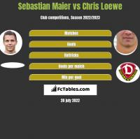 Sebastian Maier vs Chris Loewe h2h player stats