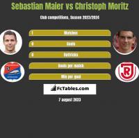 Sebastian Maier vs Christoph Moritz h2h player stats