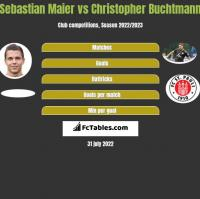 Sebastian Maier vs Christopher Buchtmann h2h player stats