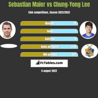 Sebastian Maier vs Chung-Yong Lee h2h player stats