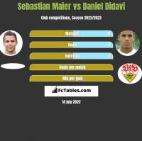 Sebastian Maier vs Daniel Didavi h2h player stats
