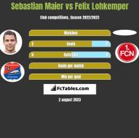 Sebastian Maier vs Felix Lohkemper h2h player stats