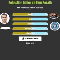 Sebastian Maier vs Finn Porath h2h player stats