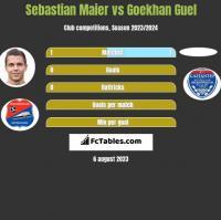 Sebastian Maier vs Goekhan Guel h2h player stats