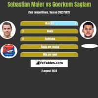Sebastian Maier vs Goerkem Saglam h2h player stats
