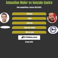 Sebastian Maier vs Gonzalo Castro h2h player stats