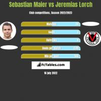 Sebastian Maier vs Jeremias Lorch h2h player stats