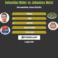 Sebastian Maier vs Johannes Wurtz h2h player stats