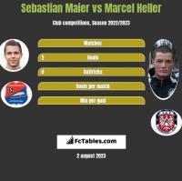 Sebastian Maier vs Marcel Heller h2h player stats
