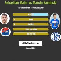 Sebastian Maier vs Marcin Kamiński h2h player stats