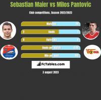 Sebastian Maier vs Milos Pantovic h2h player stats