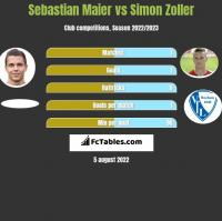 Sebastian Maier vs Simon Zoller h2h player stats