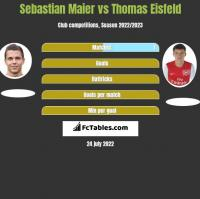 Sebastian Maier vs Thomas Eisfeld h2h player stats