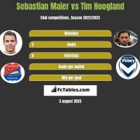 Sebastian Maier vs Tim Hoogland h2h player stats