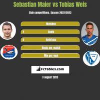 Sebastian Maier vs Tobias Weis h2h player stats