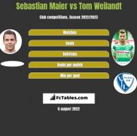 Sebastian Maier vs Tom Weilandt h2h player stats