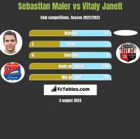 Sebastian Maier vs Vitaly Janelt h2h player stats