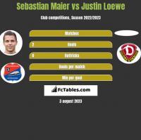 Sebastian Maier vs Justin Loewe h2h player stats