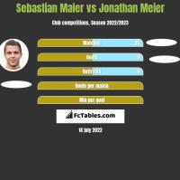 Sebastian Maier vs Jonathan Meier h2h player stats